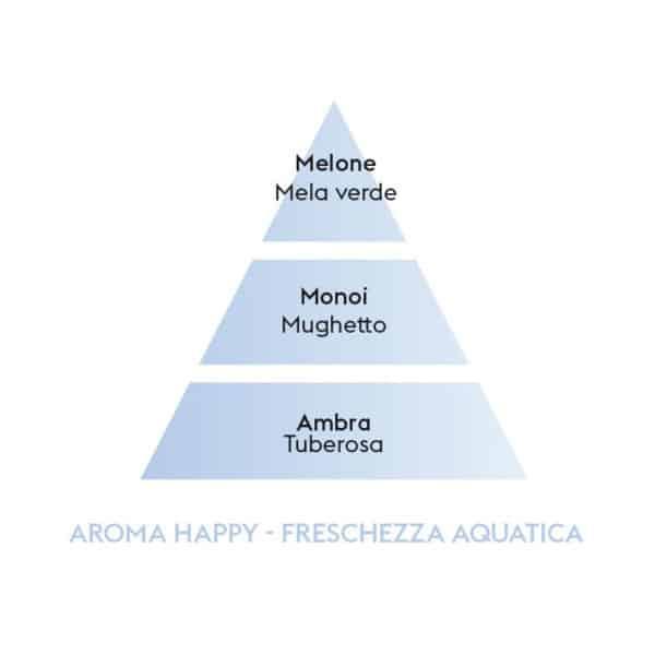 Freschezza d'Acqua (Fraicheur Aquatique) AROMA HAPPY - Flacone 500 ml Lampe Berger - Candlestore.eu