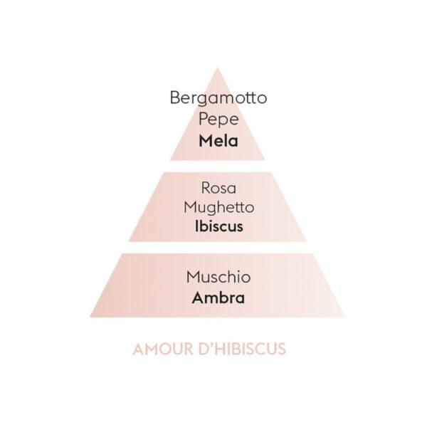 Maison Berger Amour d'Hibiscus - Ricarica Di Profumo Per Lampada Catalitica 500ml - Candlestore.eu